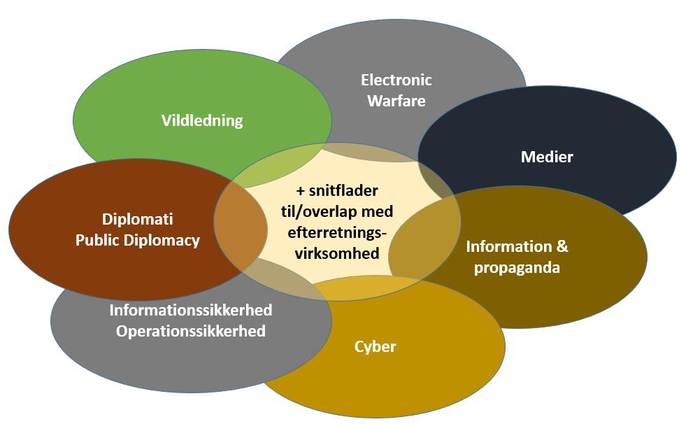 Elementer i Information Warfare (Jeanette Serritzlev)